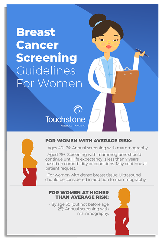 """infographic titled """"breast cancer screening guidelines for women"""""""